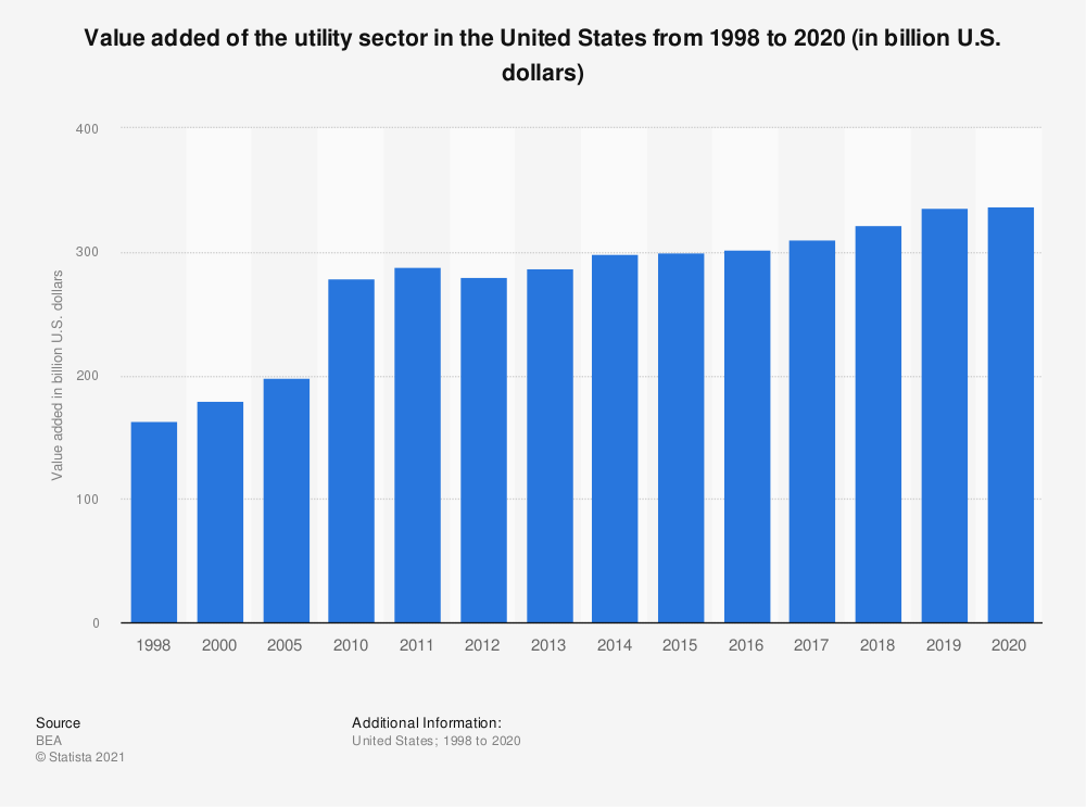 Statistic: Value added of the U.S. utility sector from 1998 to 2018 (in million U.S. dollars) | Statista