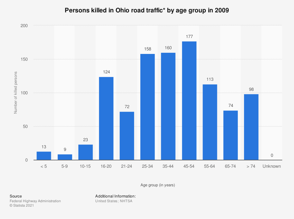 Statistic: Persons killed in Ohio road traffic* by age group in 2009   Statista