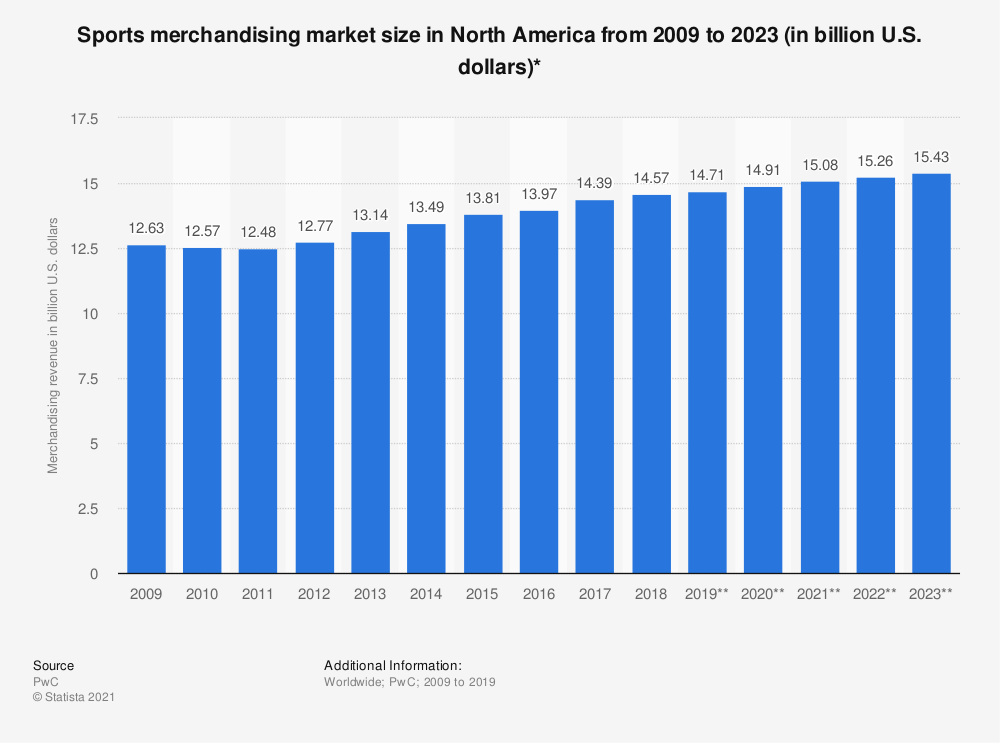 Statistic: Sports merchandising market size in North America from 2009 to 2020 (in billion U.S. dollars) | Statista