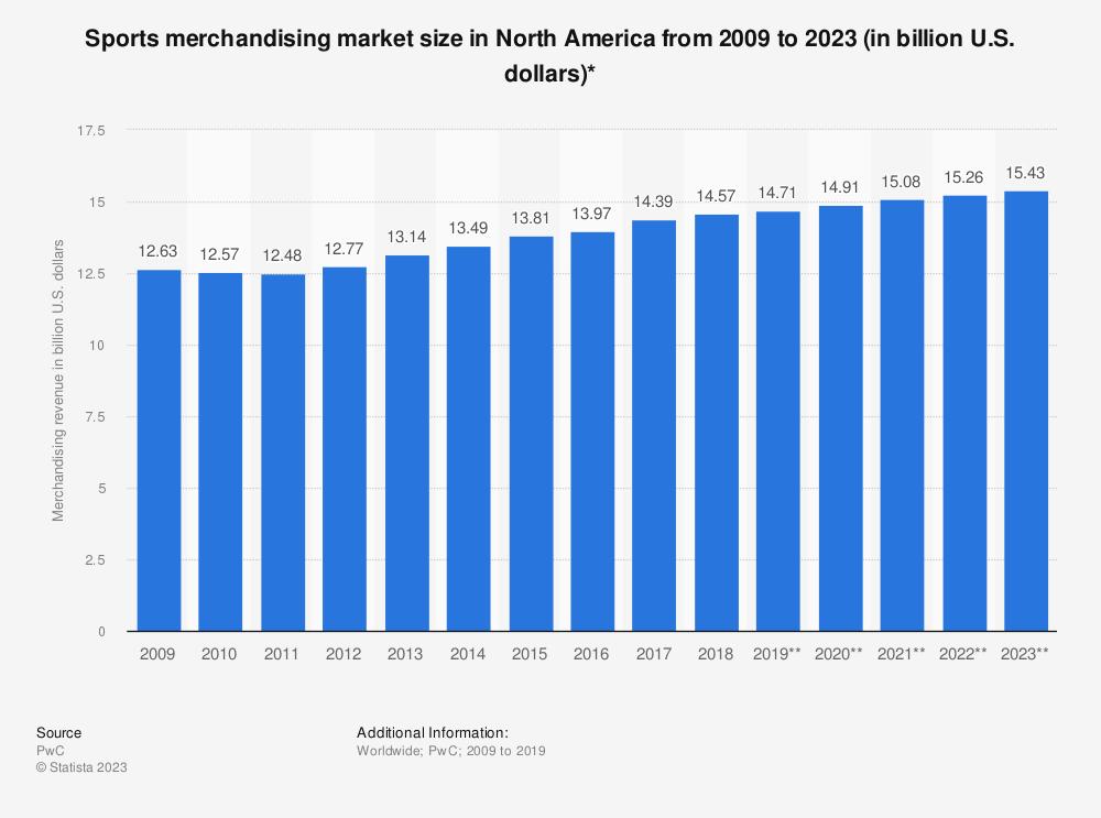 Statistic: Sports merchandising market size in North America from 2009 to 2023 (in billion U.S. dollars)* | Statista