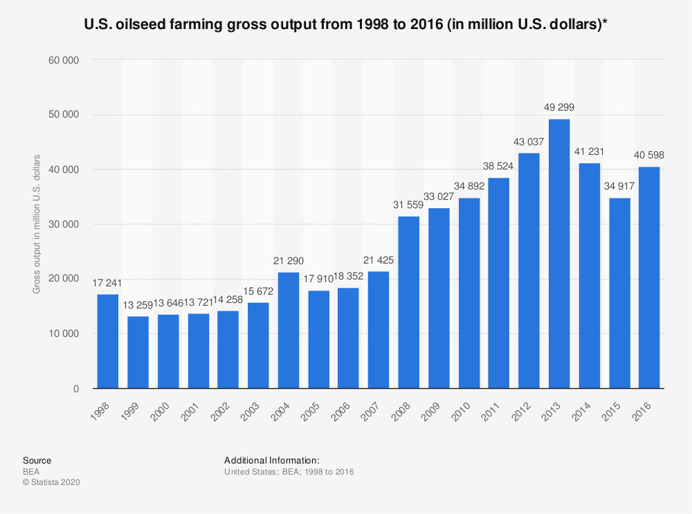 Statistic: U.S. oilseed farming gross output from 1998 to 2016 (in million U.S. dollars)* | Statista