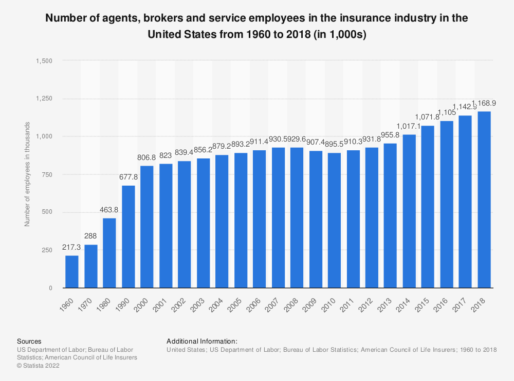 Statistic: Number of agents, brokers and service employees in the insurance industry in the United States from 1960 to 2017 (in thousands) | Statista