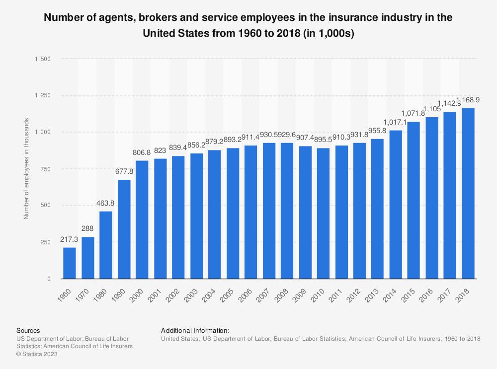 Insurance brokers uk search