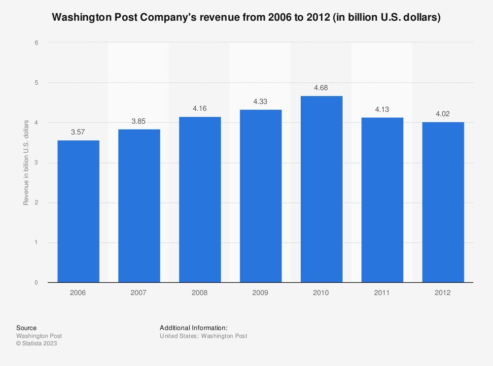 Statistic: Washington Post Company's revenue from 2006 to 2012 (in billion U.S. dollars) | Statista
