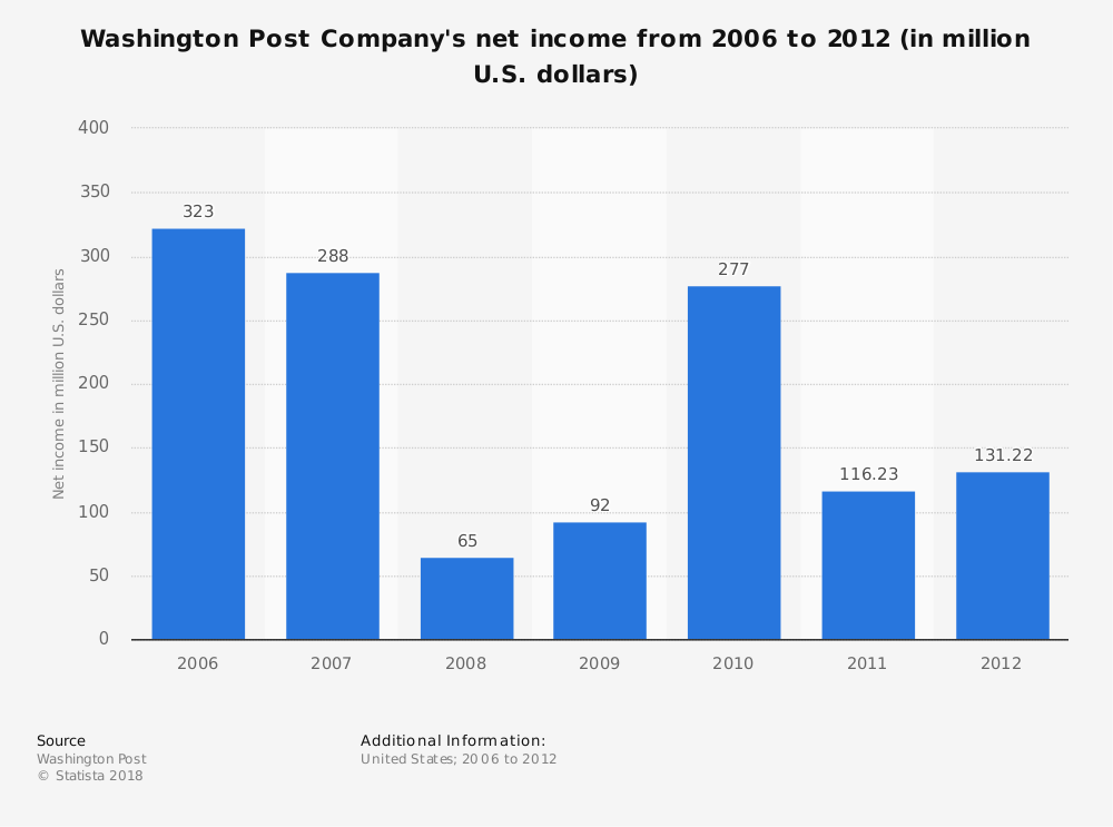 Statistic: Washington Post Company's net income from 2006 to 2012 (in million U.S. dollars) | Statista