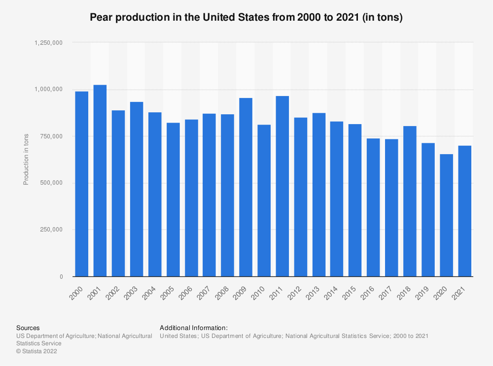 Statistic: Pear production in the United States from 2000 to 2018 (in tons) | Statista