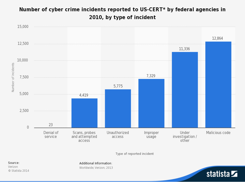 Statistic: Number of cyber crime incidents reported to US-CERT* by federal agencies in 2010, by type of incident  | Statista