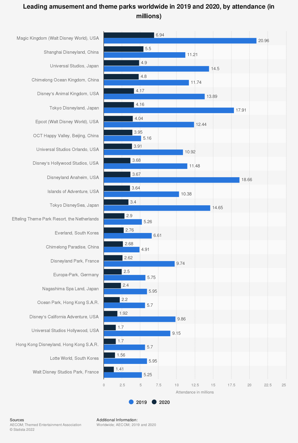 Statistic: Attendance at amusement and theme parks worldwide by facility in 2019 (in millions) | Statista