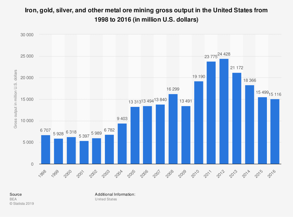 Statistic: Iron, gold, silver, and other metal ore mining gross output in the United States from 1998 to 2016 (in million U.S. dollars) | Statista