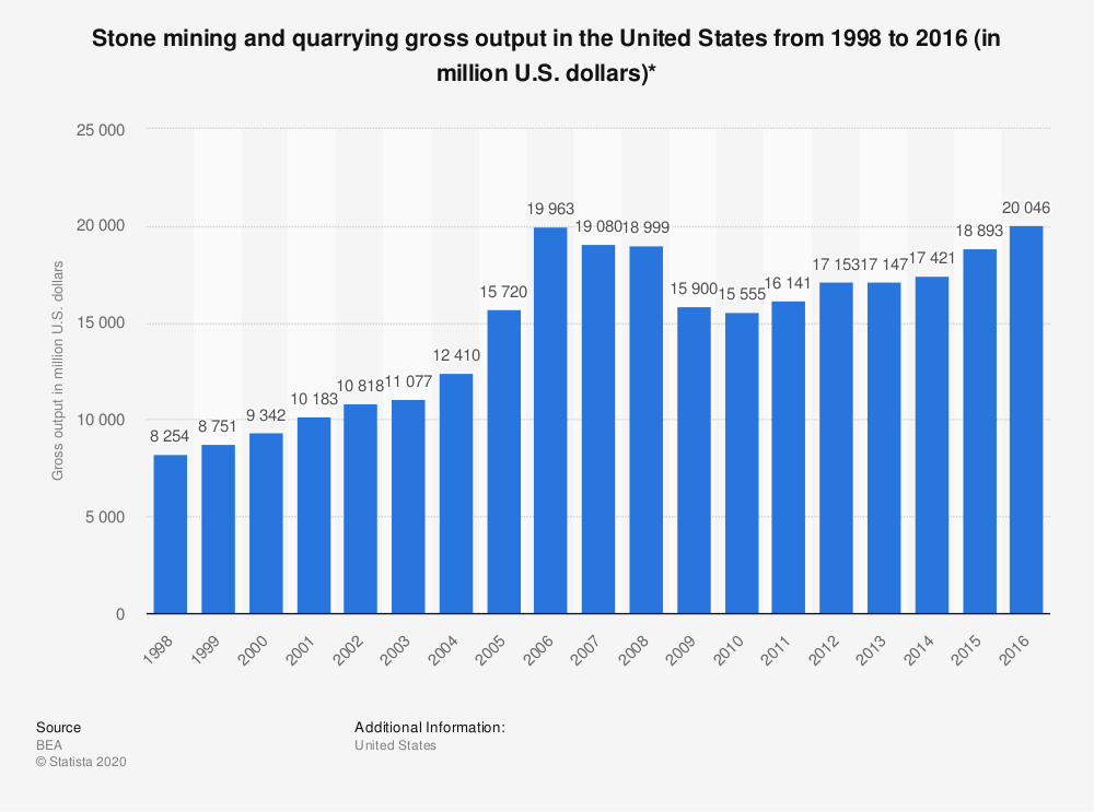Statistic: Stone mining and quarrying gross output in the United States from 1998 to 2016 (in million U.S. dollars)* | Statista