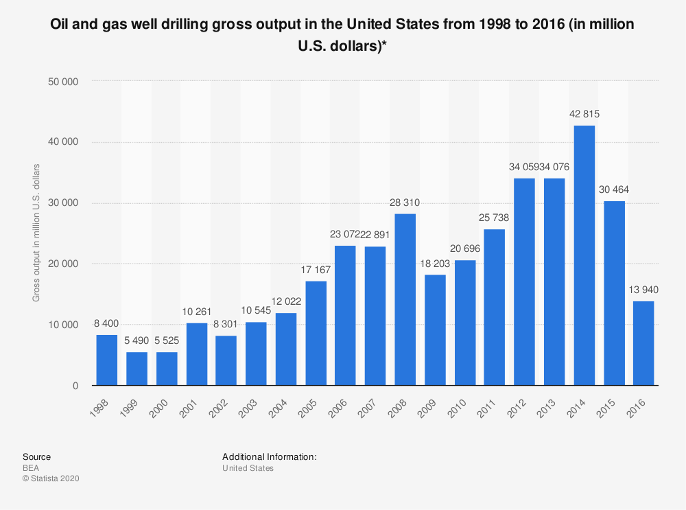Statistic: Oil and gas well drilling gross output in the United States from 1998 to 2016 (in million U.S. dollars)* | Statista