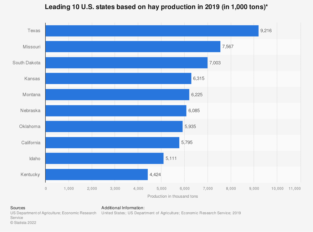 Statistic: Leading 10 U.S. states based on hay production in 2017 (in 1,000 tons)* | Statista