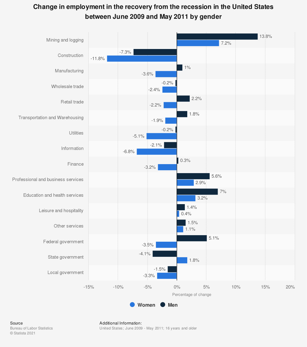 Statistic: Change in employment in the recovery from the recession in the United States between June 2009 and May 2011 by gender | Statista