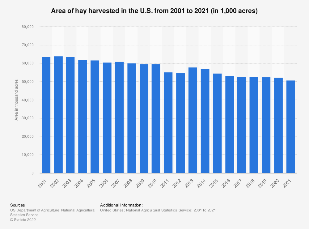 Statistic: Area of hay harvested in the U.S. from 2000 to 2019 (in 1,000 acres) | Statista