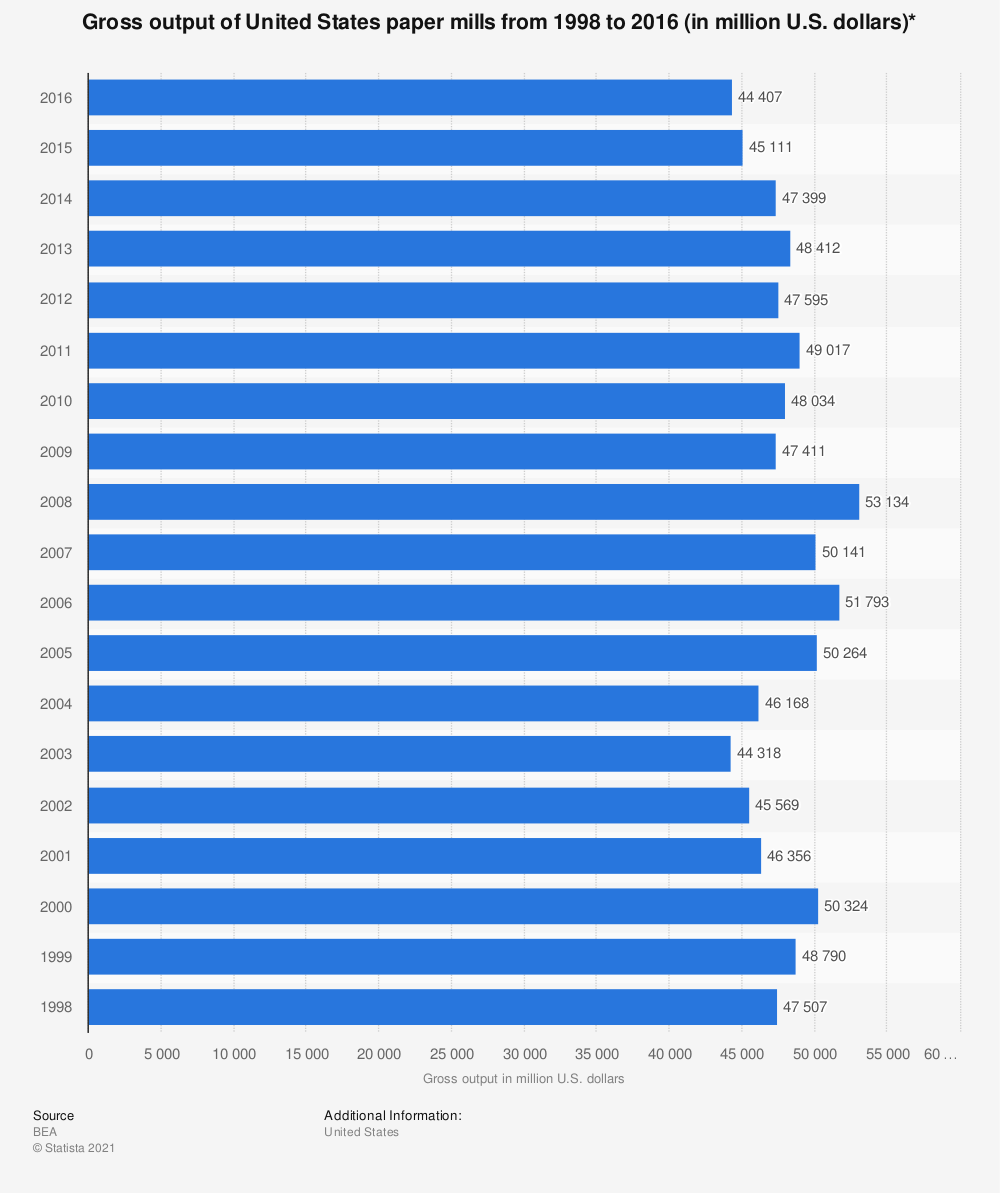 Statistic: Gross output of United States paper mills from 1998 to 2016 (in million U.S. dollars)* | Statista