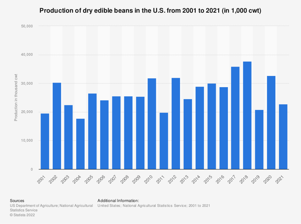 Statistic: Production of dry edible beans in the U.S. from 2000 to 2020 (in 1,000 cwt) | Statista