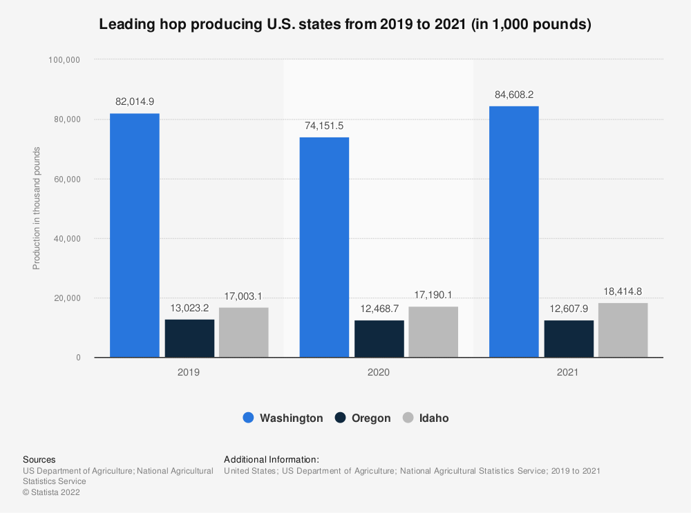Statistic: Leading hop producing U.S. states in 2019 (in 1,000 pounds) | Statista