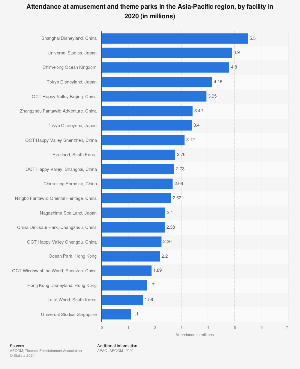 Statistic: Attendance at amusement and theme parks in the Asia-Pacific region by facility in 2018 (in millions)* | Statista