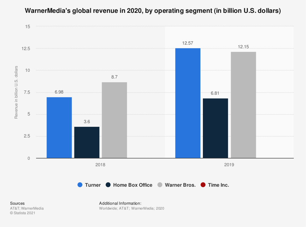 Statistic: WarnerMedia's global revenue in 2018 and 2019, by operating segment (in billion U.S. dollars) | Statista