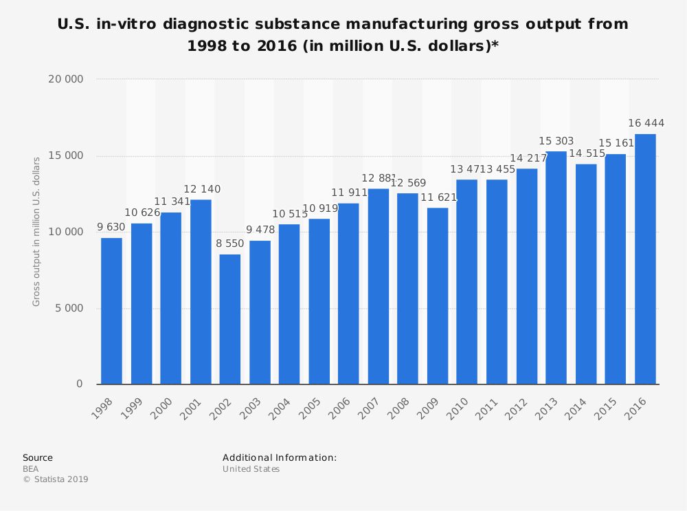Statistic: U.S. in-vitro diagnostic substance manufacturing gross output from 1998 to 2016 (in million U.S. dollars)* | Statista