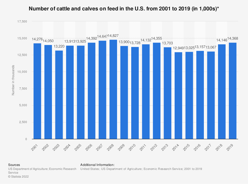 Statistic: Number of cattle and calves on feed in the U.S. from 2001 to 2018 (in 1,000s)* | Statista