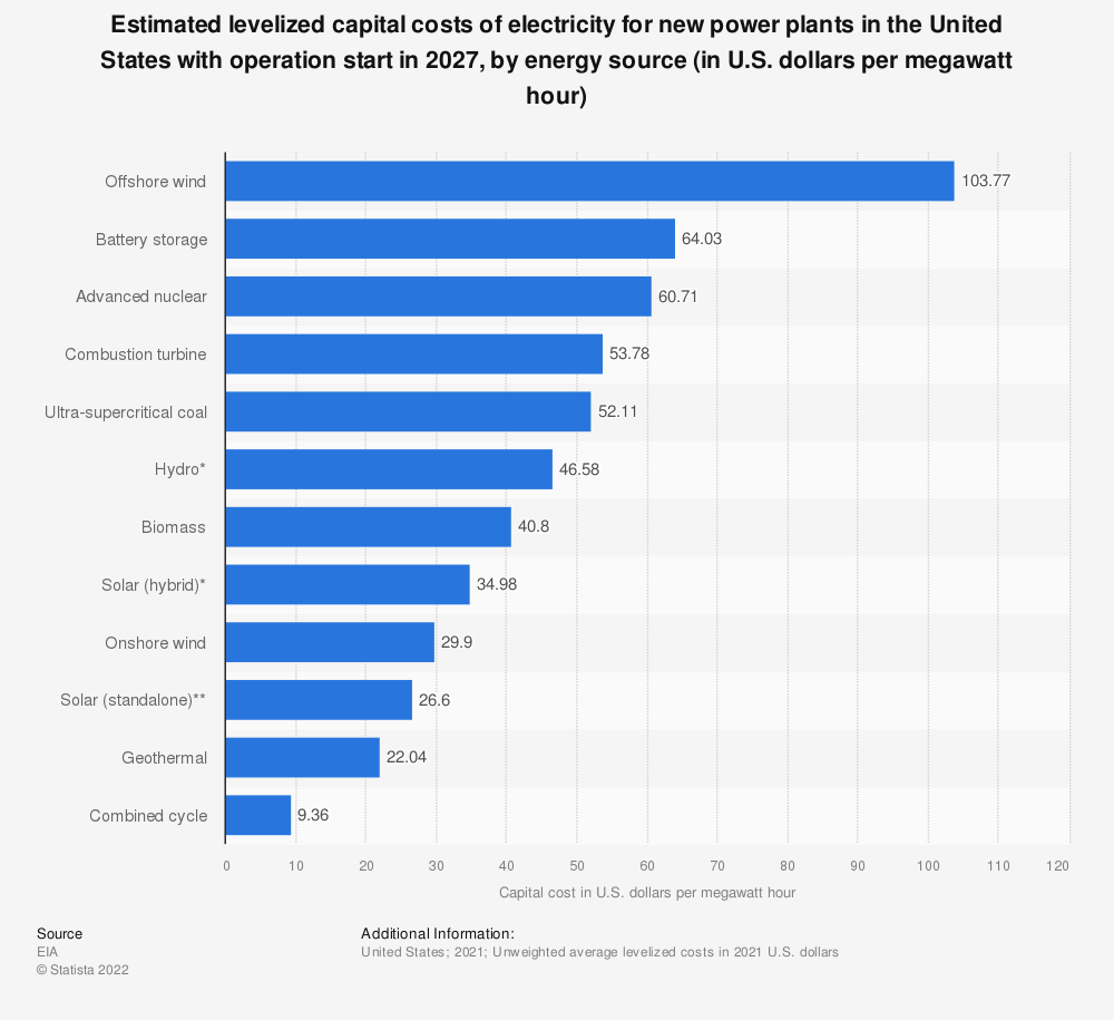 Statistic: Estimated levelized capital costs of energy generation in the U.S. in 2025, by energy system (in U.S. dollars per megawatt hour)* | Statista