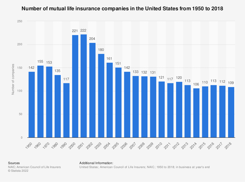 Statistic: Number of mutual life insurance companies in the United States from 1950 to 2018 | Statista