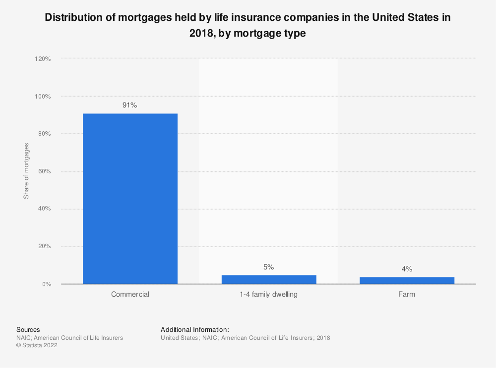 Statistic: Distribution of mortgages held by life insurance companies in the United States in 2018, by mortgage type  | Statista