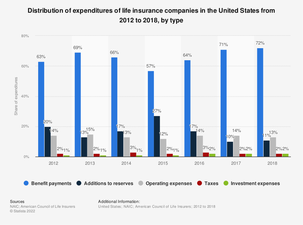 Statistic: Distribution of expenditures of life insurance companies in the United States from 2012 to 2018, by type | Statista