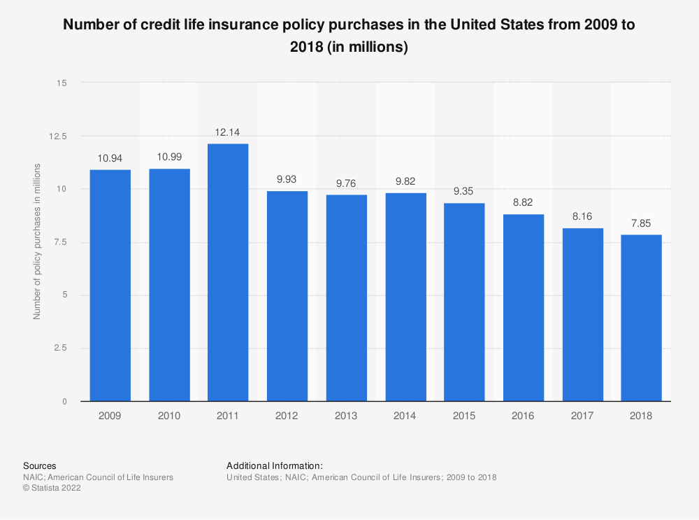 Statistic: Number of credit life insurance policy purchases in the United States from 2009 to 2017 (in thousands) | Statista