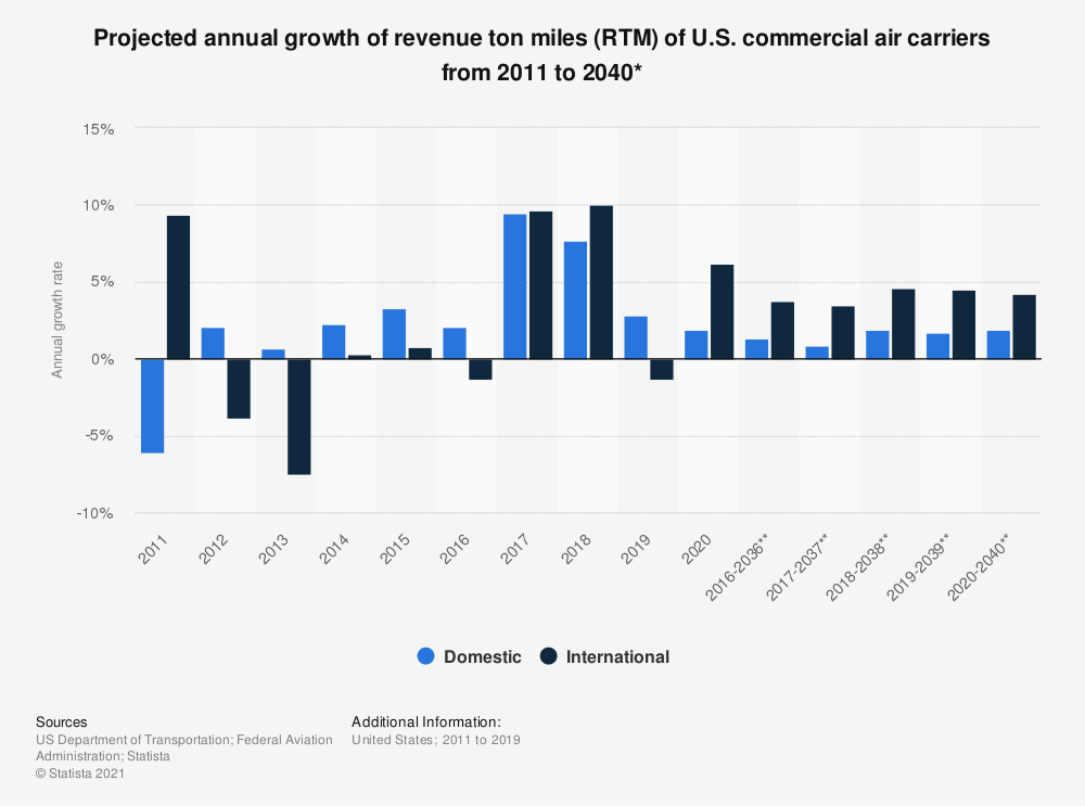 Statistic: Projected annual growth of revenue ton miles (RTM) of U.S. commercial air carriers from 2011 to 2039* | Statista
