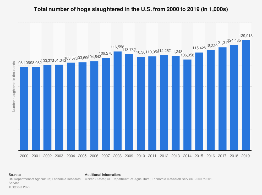 Statistic: Total number of hogs slaughtered in the U.S. from 2000 to 2018 (in 1,000s) | Statista