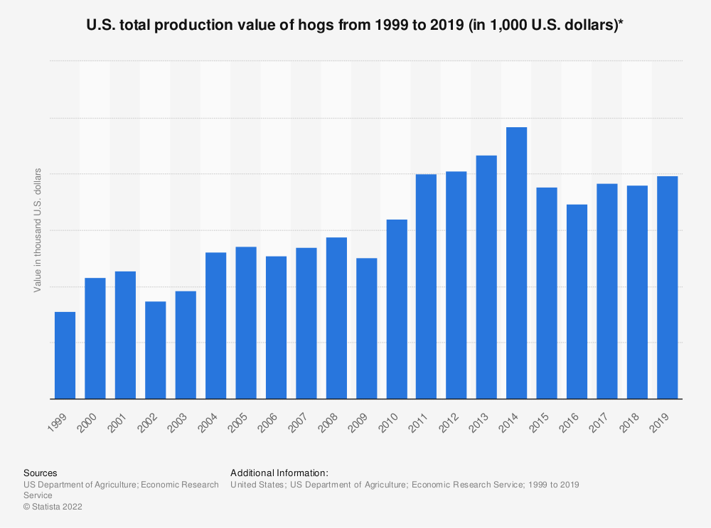 Statistic: U.S. total production value of hogs from 1999 to 2017 (in 1,000 U.S. dollars)* | Statista
