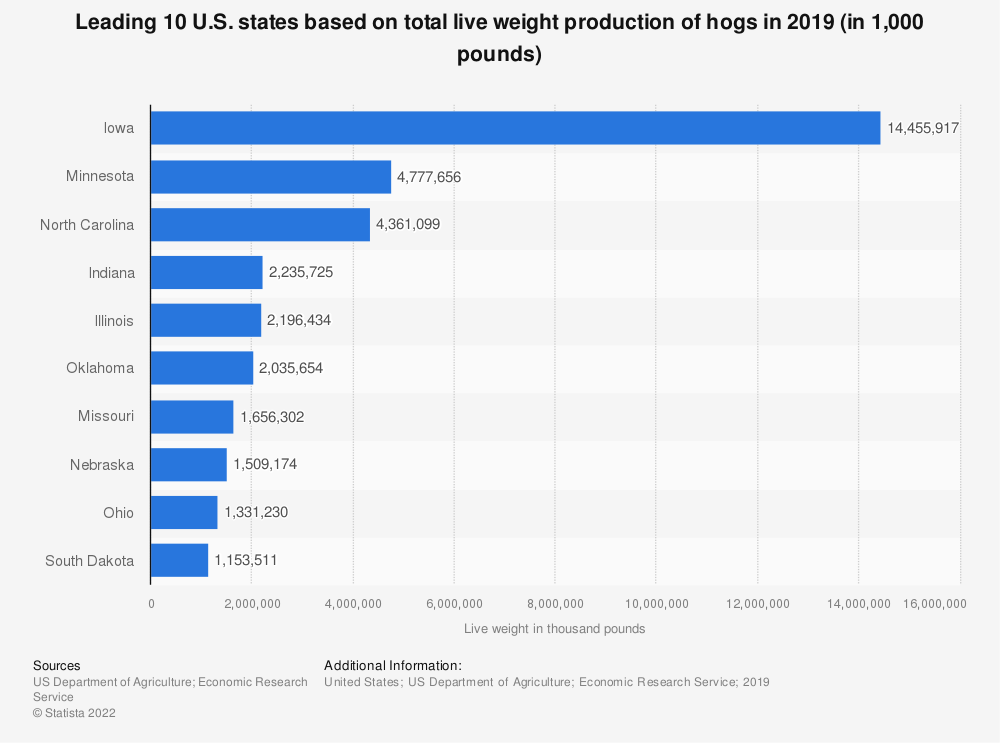 Statistic: Leading 10 U.S. states based on total live weight production of hogs in 2017 (in 1,000 pounds) | Statista