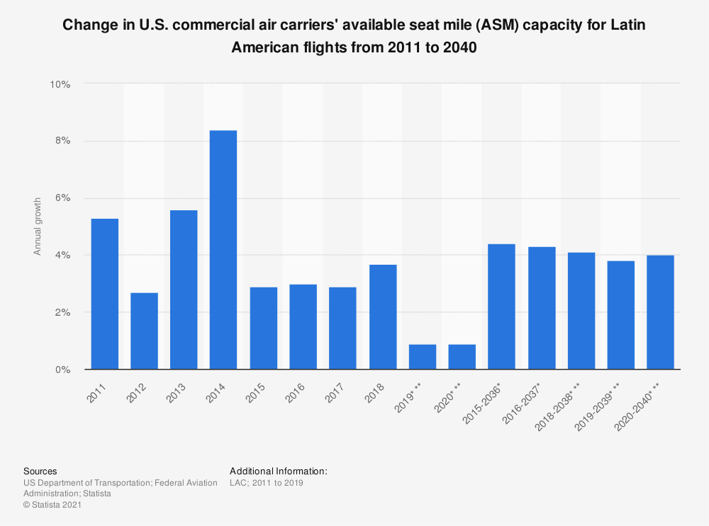 Statistic: Change in U.S. commercial air carriers' available seat mile (ASM) capacity for Latin American flights from 2011 to 2039 | Statista
