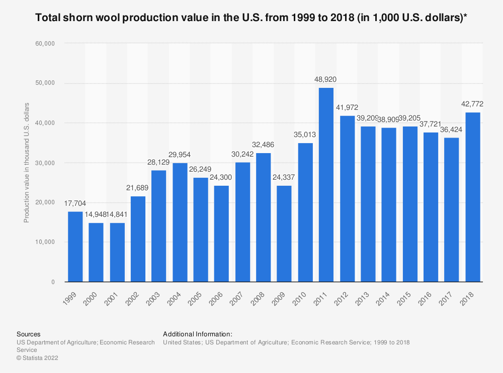 Statistic: Total shorn wool production value in the U.S. from 1999 to 2018 (in 1,000 U.S. dollars)* | Statista