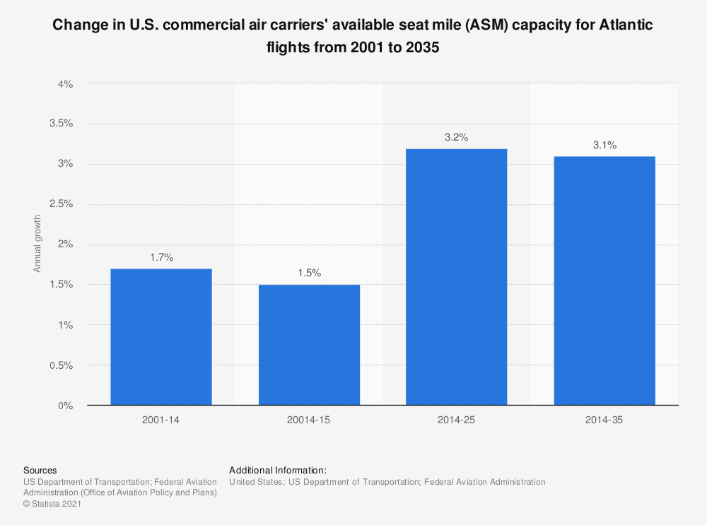 Statistic: Change in U.S. commercial air carriers' available seat mile (ASM) capacity for Atlantic flights from 2001 to 2035 | Statista