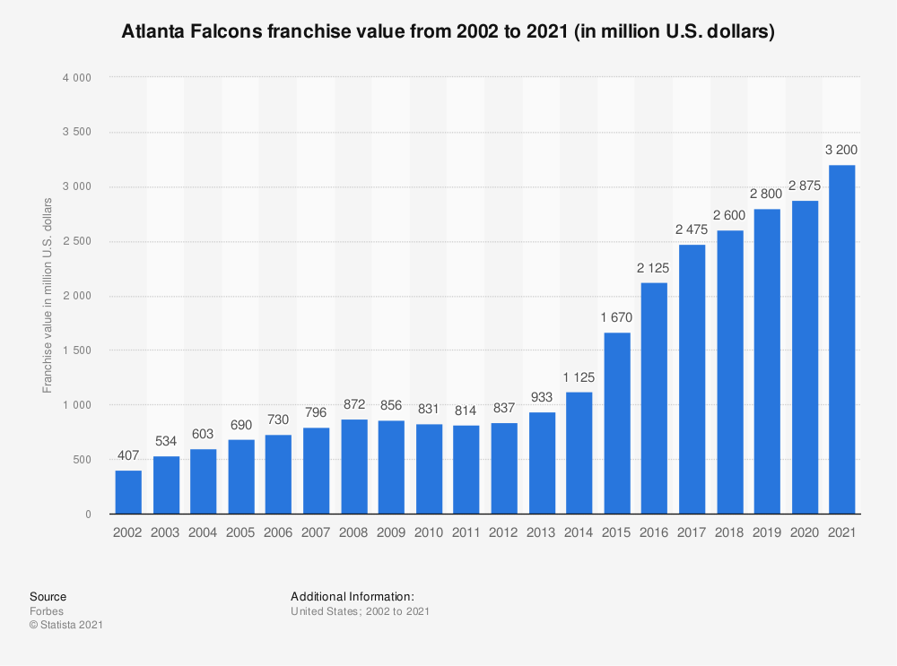 Statistic: Atlanta Falcons franchise value from 2002 to 2019 (in million U.S. dollars)* | Statista