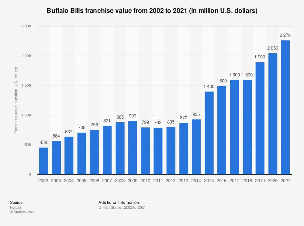 Statistic: Buffalo Bills franchise value from 2002 to 2019 (in million U.S. dollars)*   Statista
