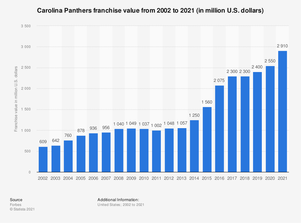 Statistic: Carolina Panthers franchise value from 2002 to 2019 (in million U.S. dollars)* | Statista