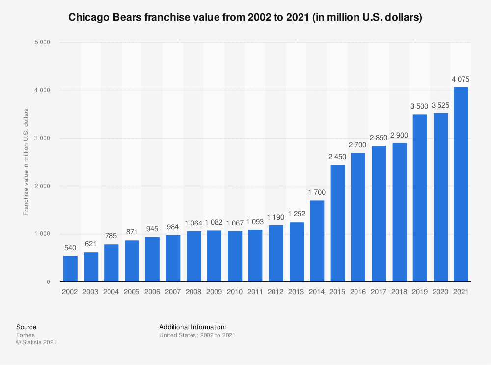 Statistic: Chicago Bears franchise value from 2002 to 2020 (in million U.S. dollars)* | Statista