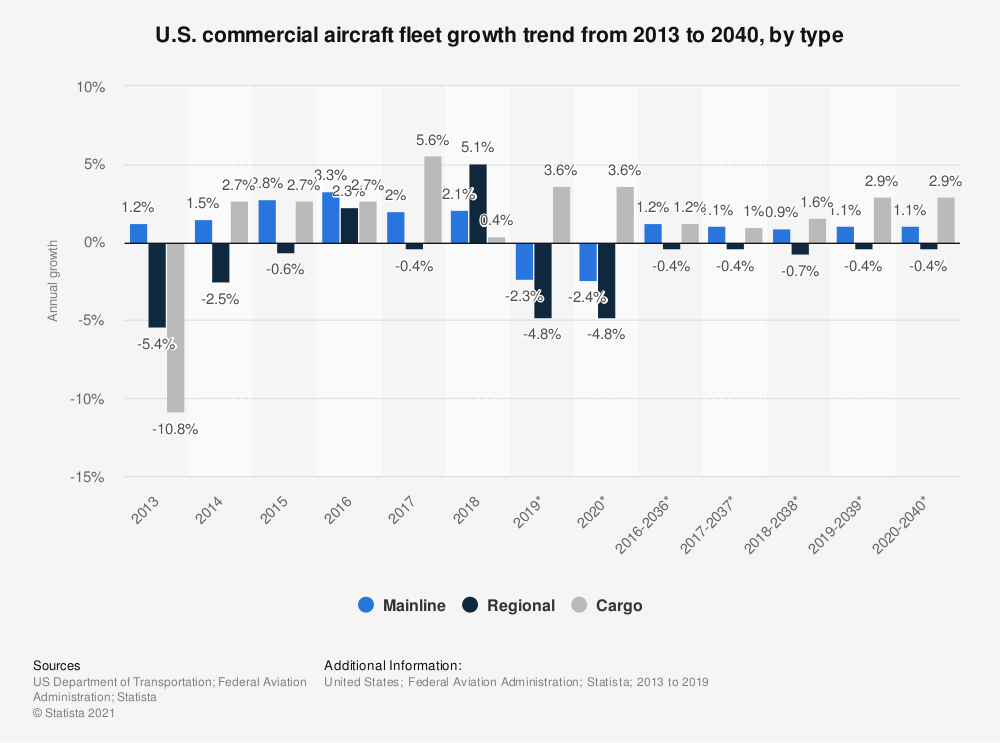 Statistic: U.S. commercial aircraft fleet growth trend from 2013 to 2039, by type | Statista