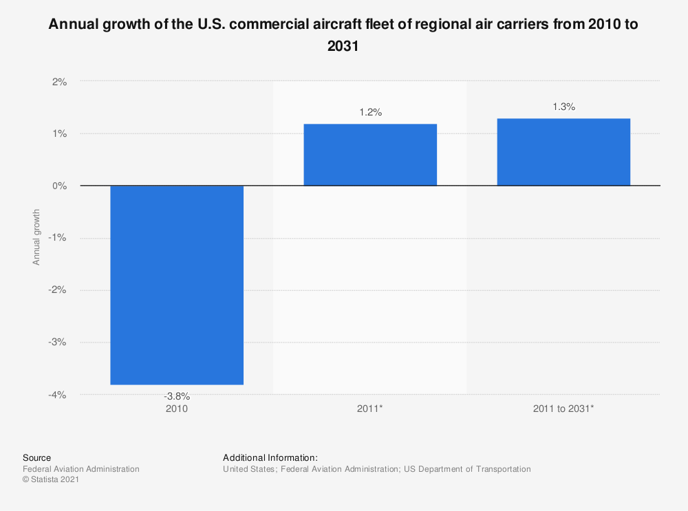 Statistic: Annual growth of the U.S. commercial aircraft fleet of regional air carriers from 2010 to 2031 | Statista