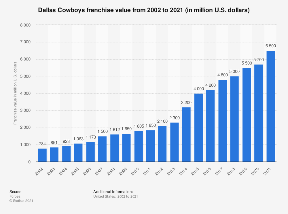 Statistic: Dallas Cowboys franchise value from 2002 to 2019 (in million U.S. dollars)* | Statista