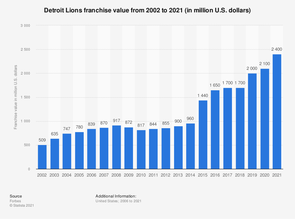 Statistic: Detroit Lions franchise value from 2002 to 2020 (in million U.S. dollars)* | Statista