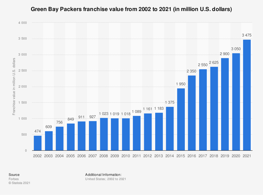 Statistic: Green Bay Packers franchise value from 2002 to 2018 (in million U.S. dollars)* | Statista