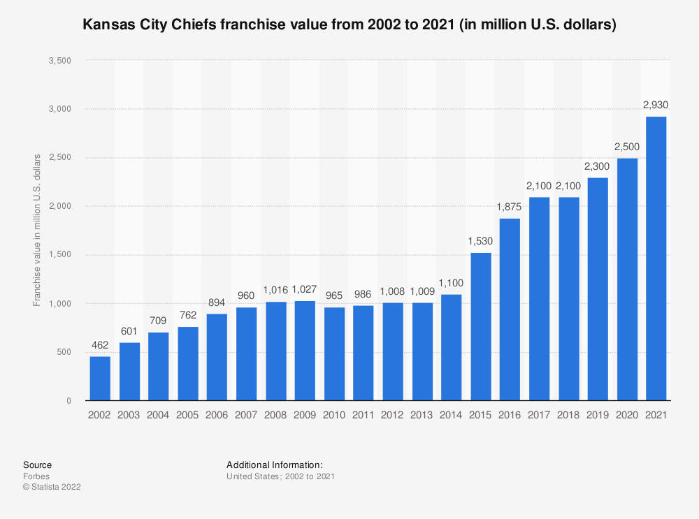 Statistic: Kansas City Chiefs franchise value from 2002 to 2019 (in million U.S. dollars)* | Statista