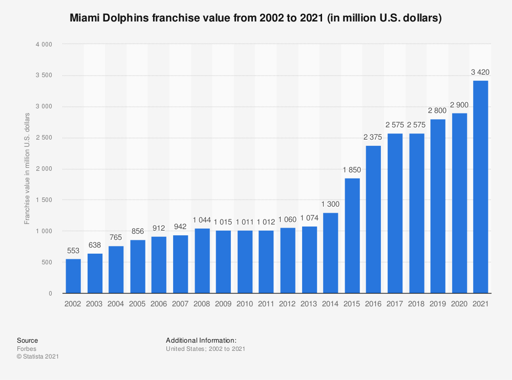 Statistic: Miami Dolphins franchise value from 2002 to 2019 (in million U.S. dollars)* | Statista