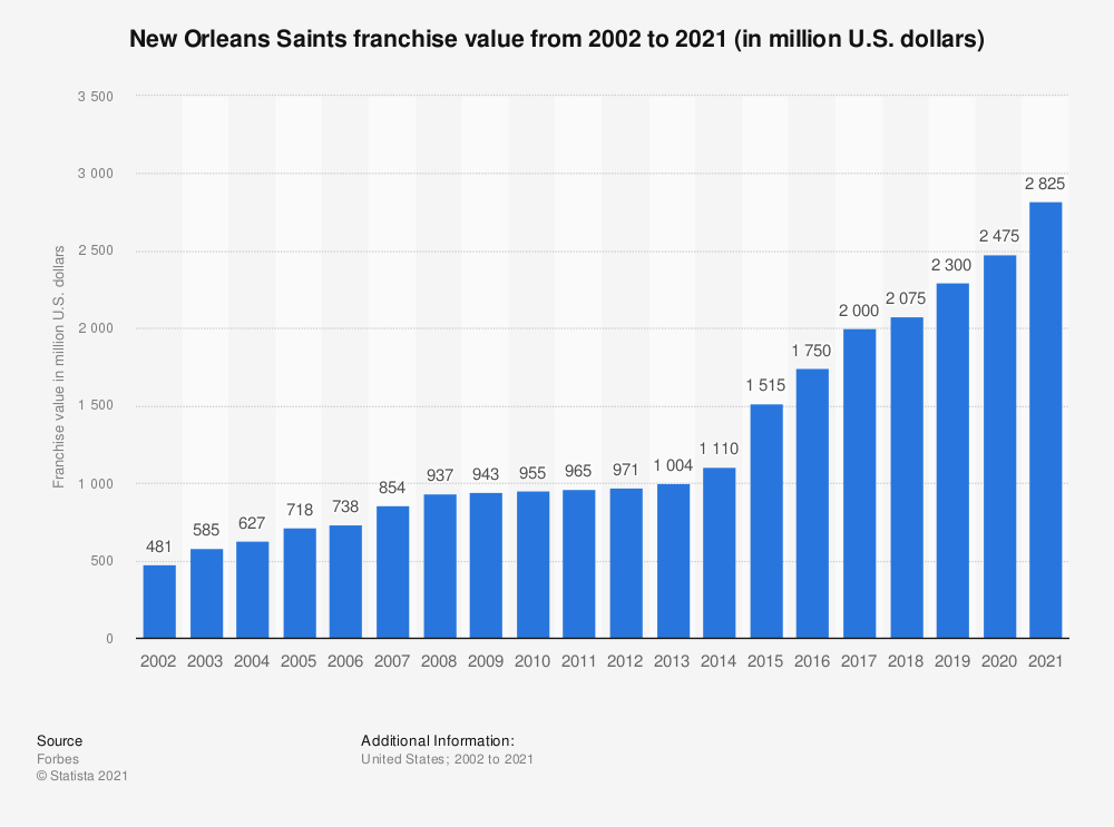 Statistic: New Orleans Saints franchise value from 2002 to 2018 (in million U.S. dollars)* | Statista