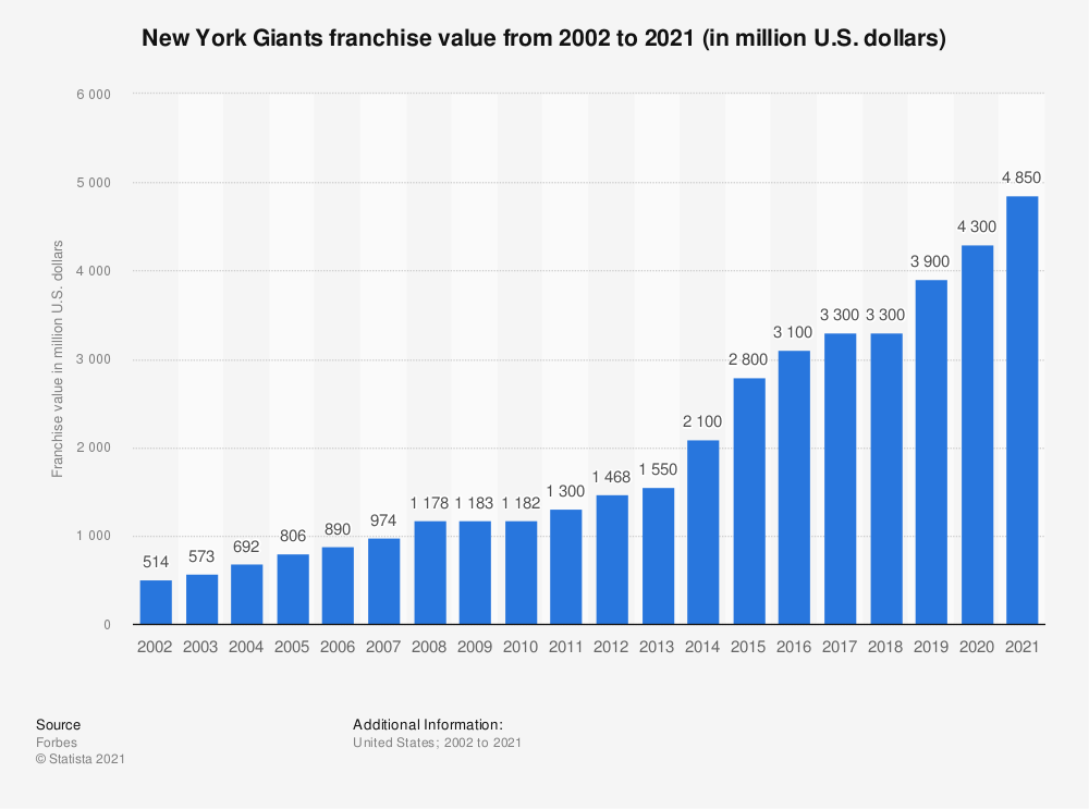 Statistic: New York Giants franchise value from 2002 to 2018 (in million U.S. dollars)* | Statista